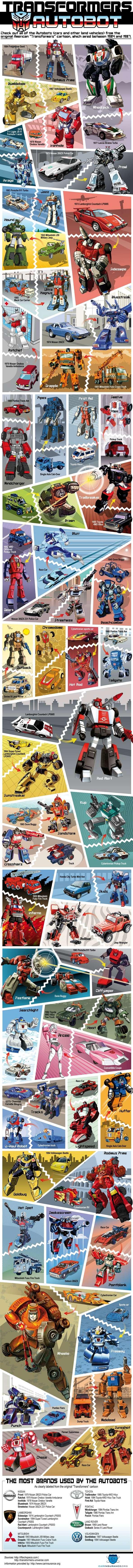 TransformersAutobot page - Les véhicules des Transformers, la série originale!