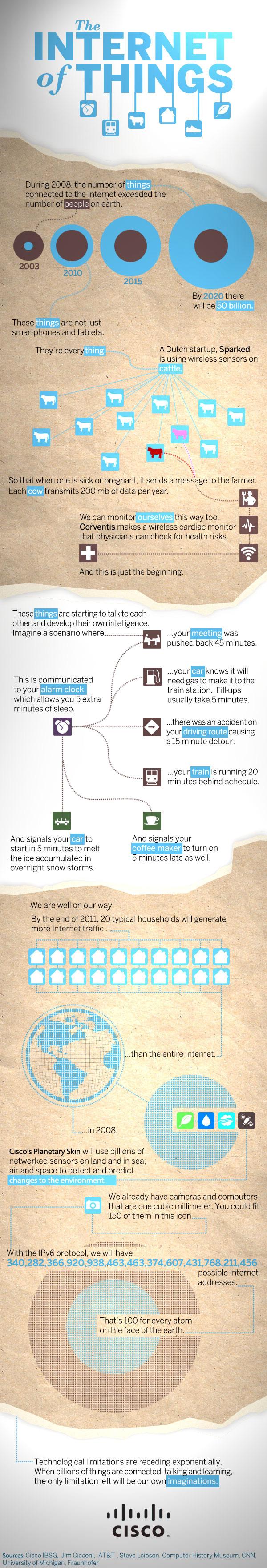ciscoinfographic - Les choses de l'Internet [Infographique]