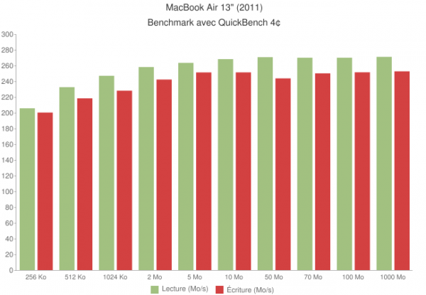 "chart 600x415 - MacBook Air 13"" Core i5 2011 [Test]"