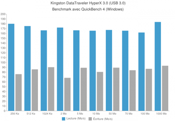 kingston hyperx usb drive 600x415 - Kingston DataTraveler HyperX 3.0 64Go [Test]