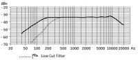 sennheiser mke 400 low cut filter 200x88 - Sennheiser MKE 400, micro shotgun pour dSLR [Test]