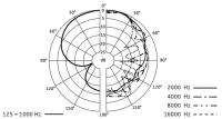 sennheiser mke 400 sound 200x107 - Sennheiser MKE 400, micro shotgun pour dSLR [Test]