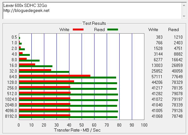 Lexar 600x SDHC 32Go via USB3.0 - Carte Lexar Professional SDHC 600x [Test]