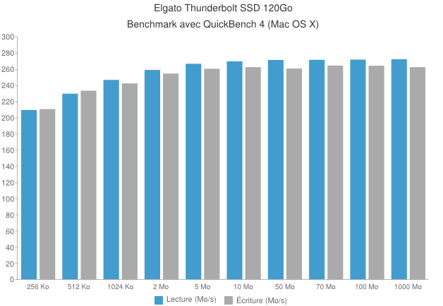 chart - Disque externe Elgato Thunderbolt SSD 120Go [Test]