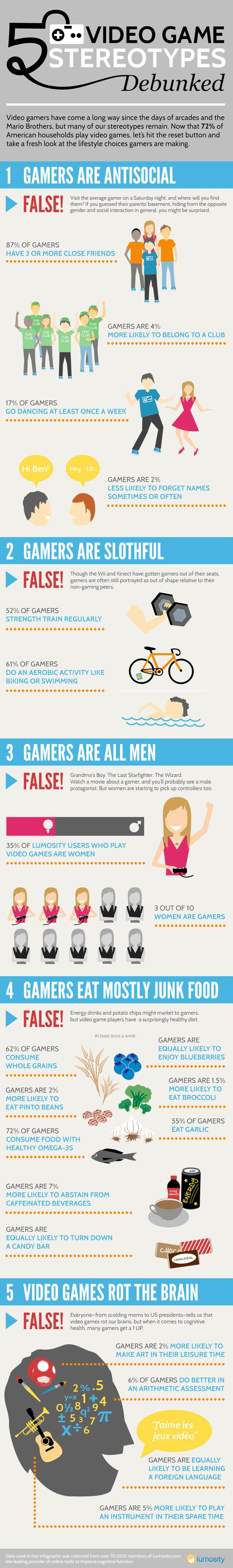 gamestereotypes - Les cinq mythes stéréotypés du gamer [Infographique]