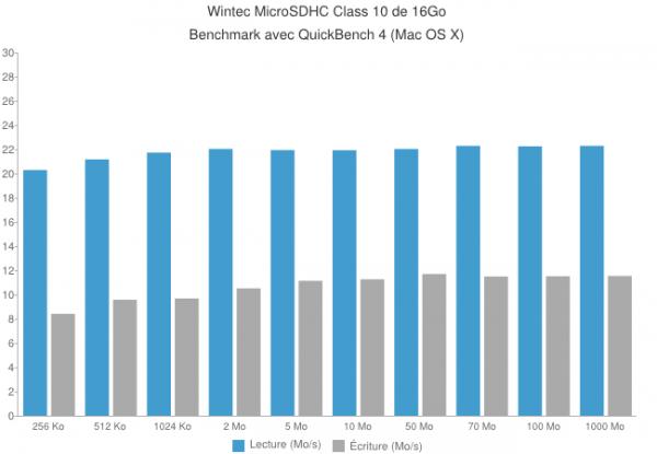 chart 600x415 - Carte Wintec microSDHC Class 10 de 16Go [Test]