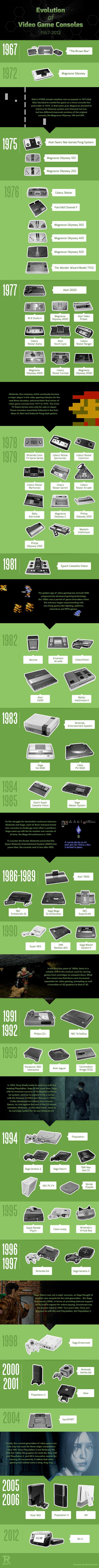 evolution video game consoles - L'évolution des contrôleurs de consoles de jeu [1967-2012]