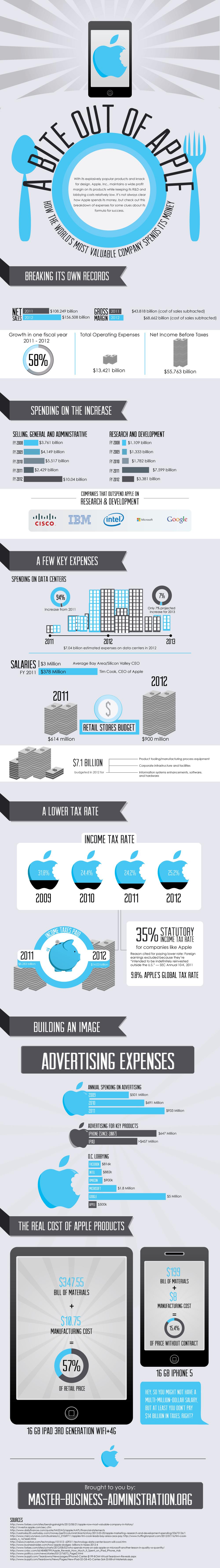 bite out of apple - Comment Apple dépense son argent [Infographique]