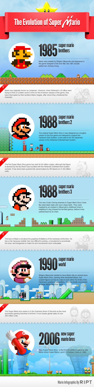 evolution of super mario - L'évolution de Mario [Infographique]