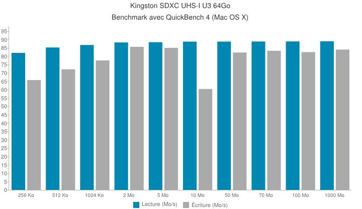 kingston sdxh uhs i u3 benchmark - Carte SDHC/SDXC UHS-I U3 64Go de Kingston [Test]